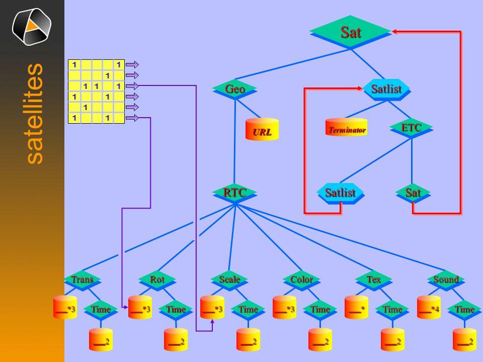 satellites Sat Satlist Sat Satlist Geo RTC —2 —*3 —2 —*3 —2 —*3 —2 —*3