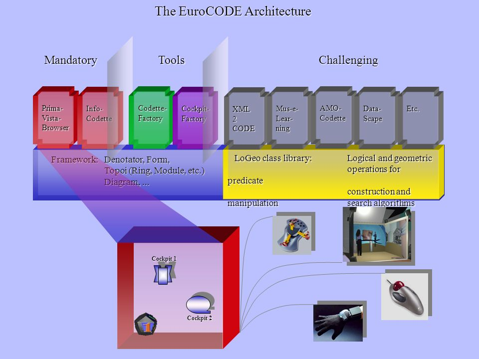 The EuroCODE Architecture
