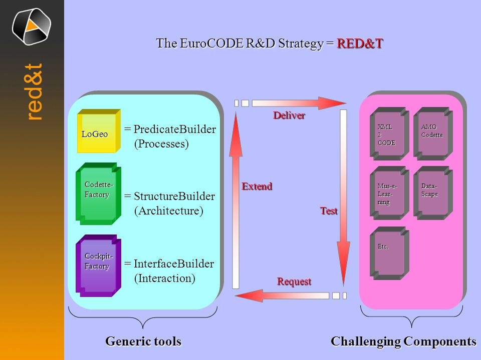 red&t The EuroCODE R&D Strategy = RED&T Generic tools