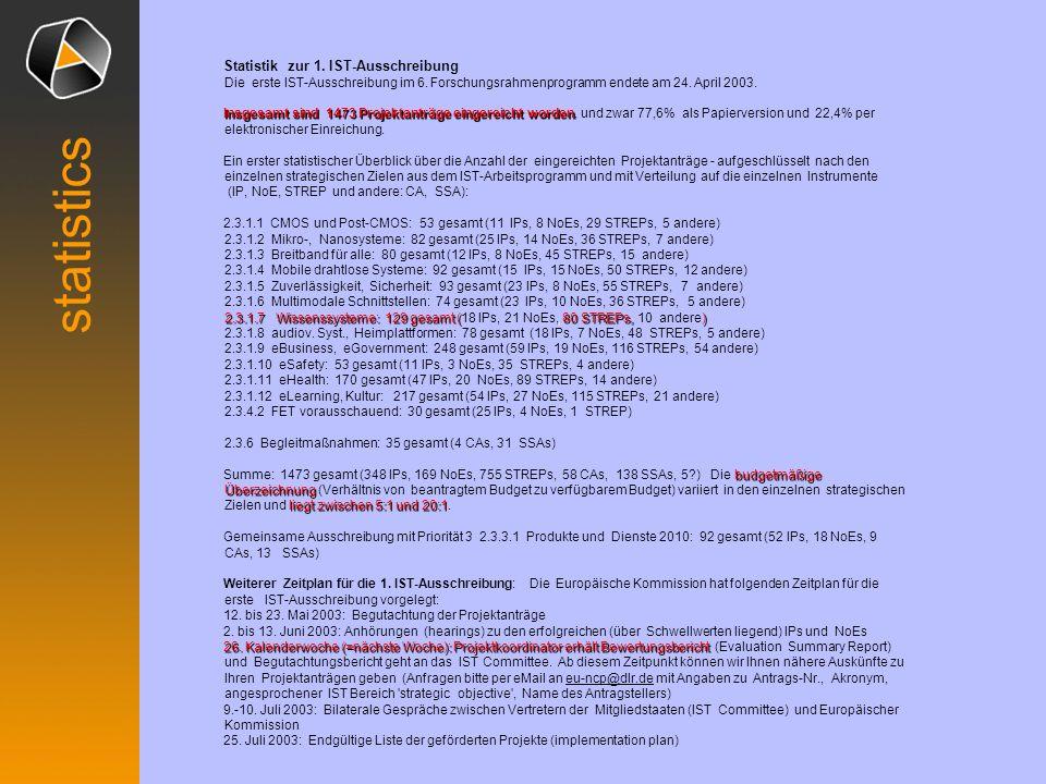 Statistik zur 1. IST-Ausschreibung Die erste IST-Ausschreibung im 6
