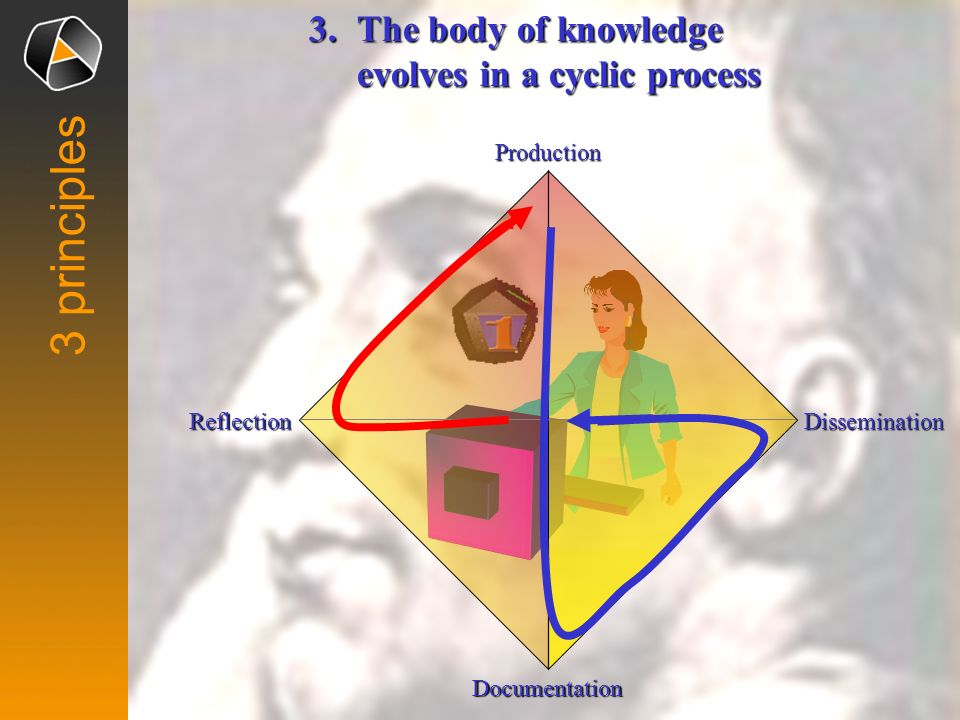 3 principles 3. The body of knowledge evolves in a cyclic process