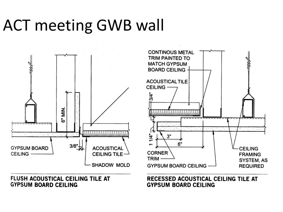 Delightful 37 ACT Meeting GWB Wall