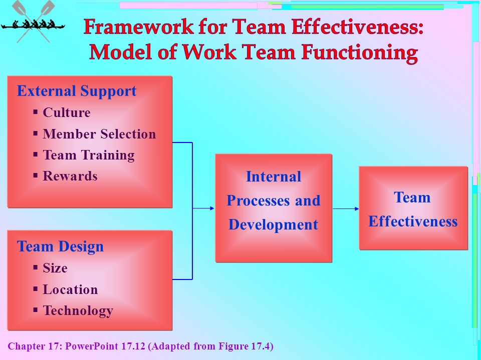 work teams three models of effectiveness essay The process of working collaboratively with a group of people in order to achieve a goal teamwork is often a crucial part of a business, as it is often necessary for colleagues to work well together, trying their best in any circumstance.