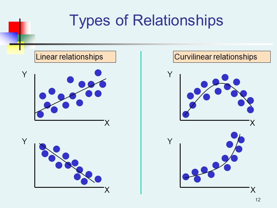 types of dating relationship Which of these 5 dating personality types are  if you're single and hoping to get into a relationship, knowing your own type and the type of those you're meeting .