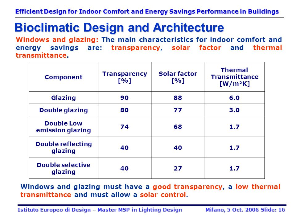 Bioclimatic Design and Architecture