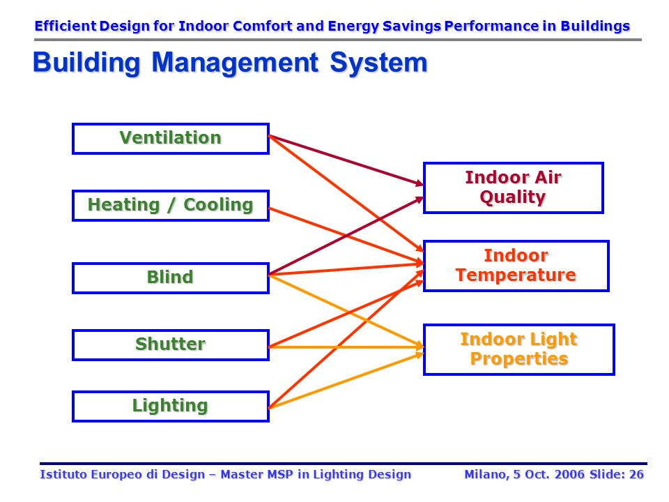 Indoor Light Properties