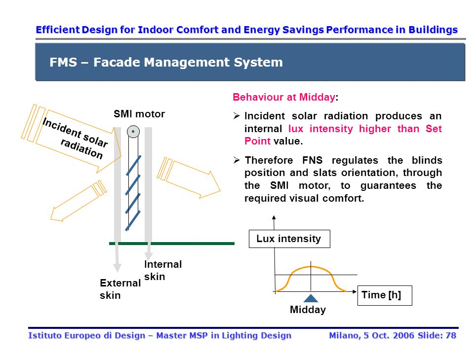 FMS – Facade Management System