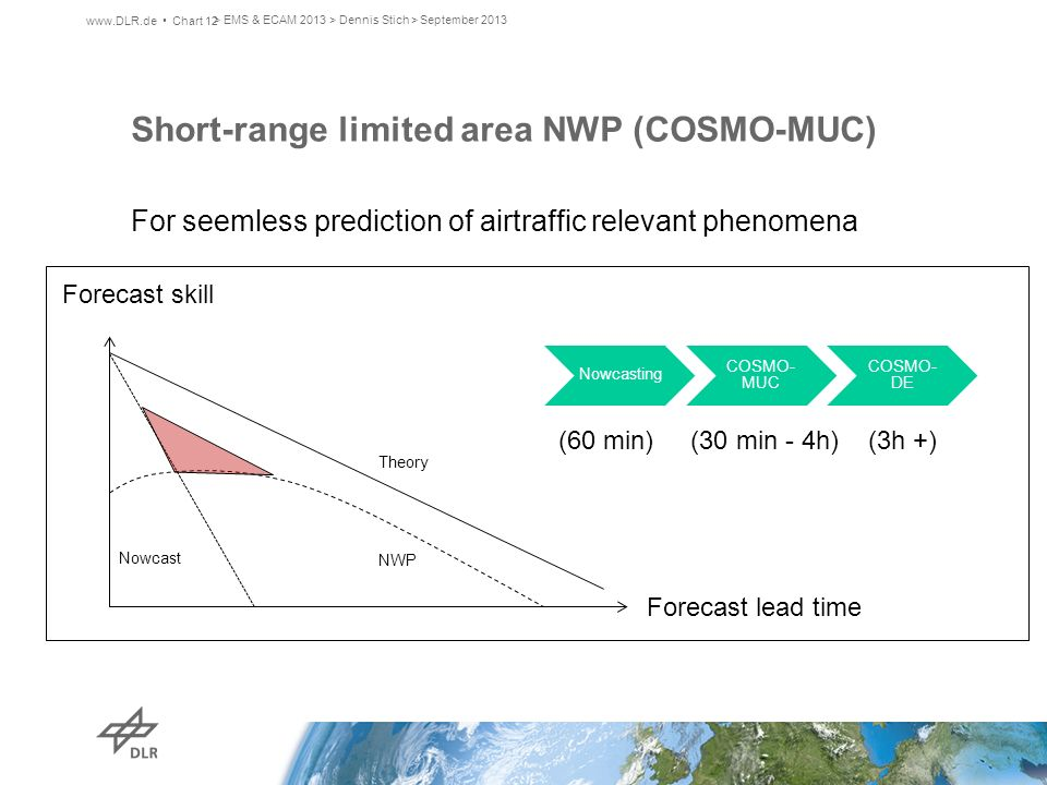 Short-range limited area NWP (COSMO-MUC)