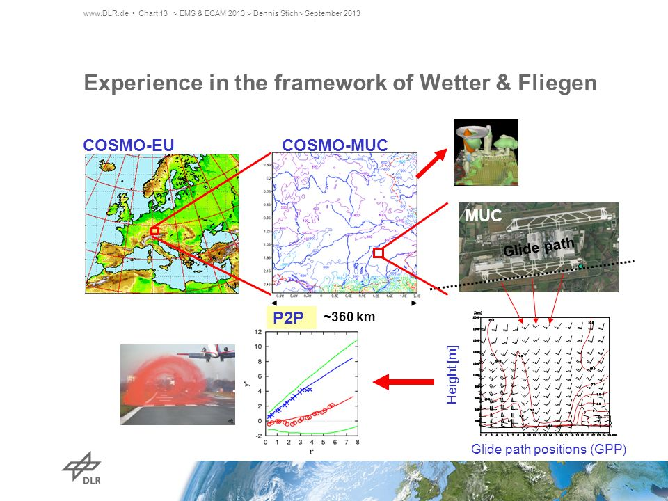 Experience in the framework of Wetter & Fliegen