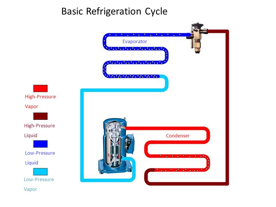 Pressure Enthalpy And The Variable Refrigerant Cycle Ppt