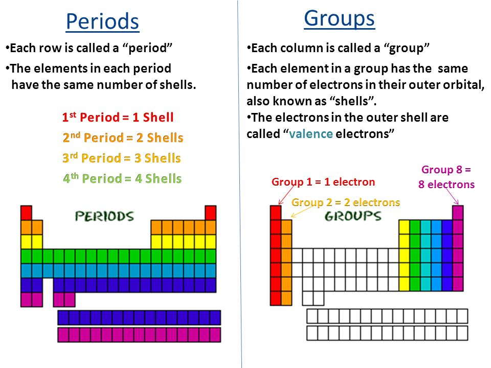 Periodic Table what are periods and groups in the modern periodic table : Periodic Table Study Guide Determining Shells and Valence ...