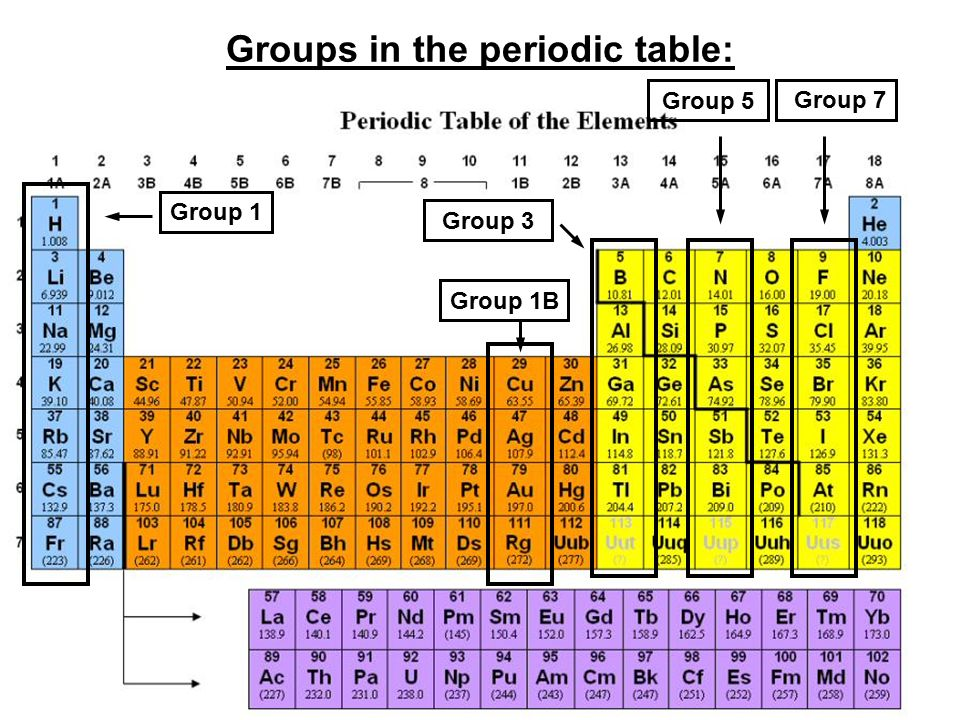 Chem4Kidscom: Elements Periodic Table: Periodic Table