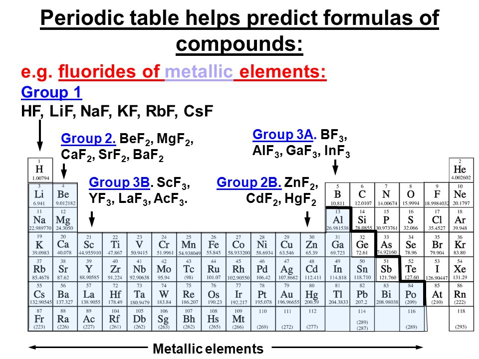 Lecture 4 chapter 2 structure of the atom contd ppt video 22 periodic table helps predict formulas urtaz Image collections