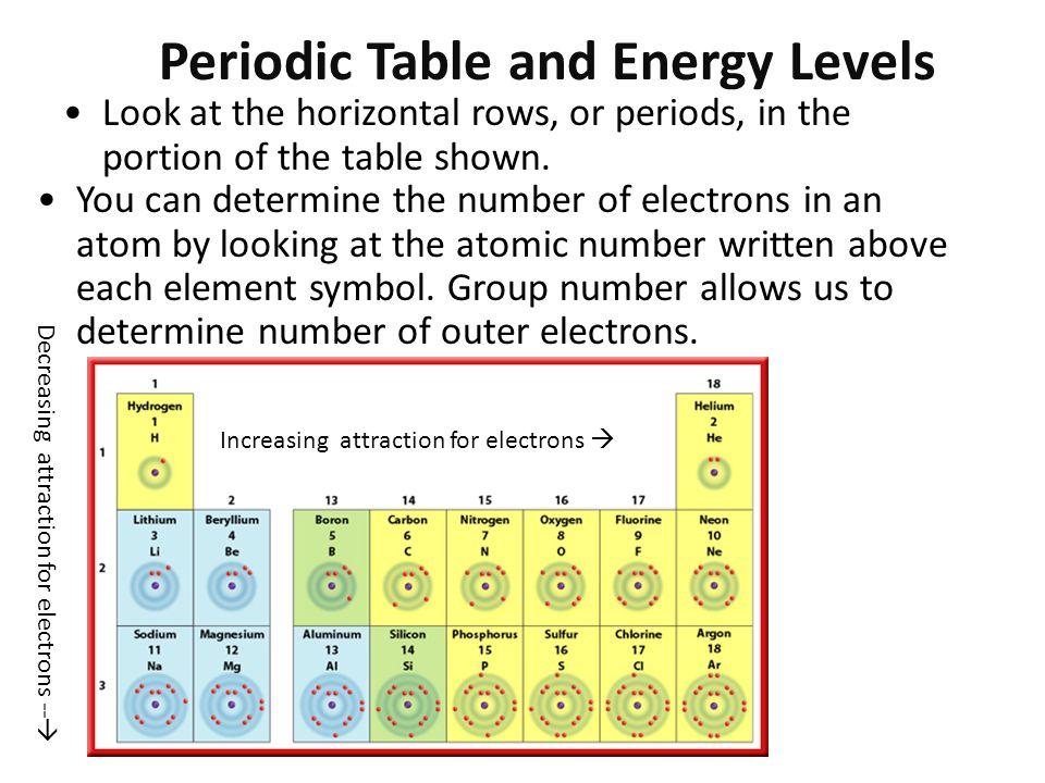 Periodic Table Energy Levels