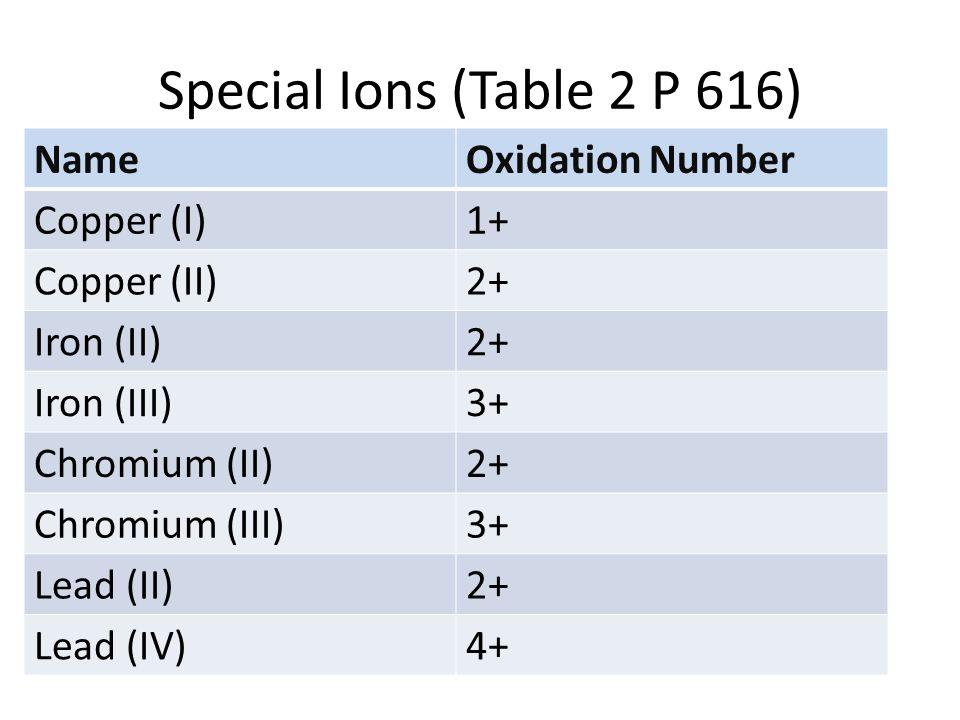 chapter 20 chemical bonding ppt video online download periodic table copper - Periodic Table Copper