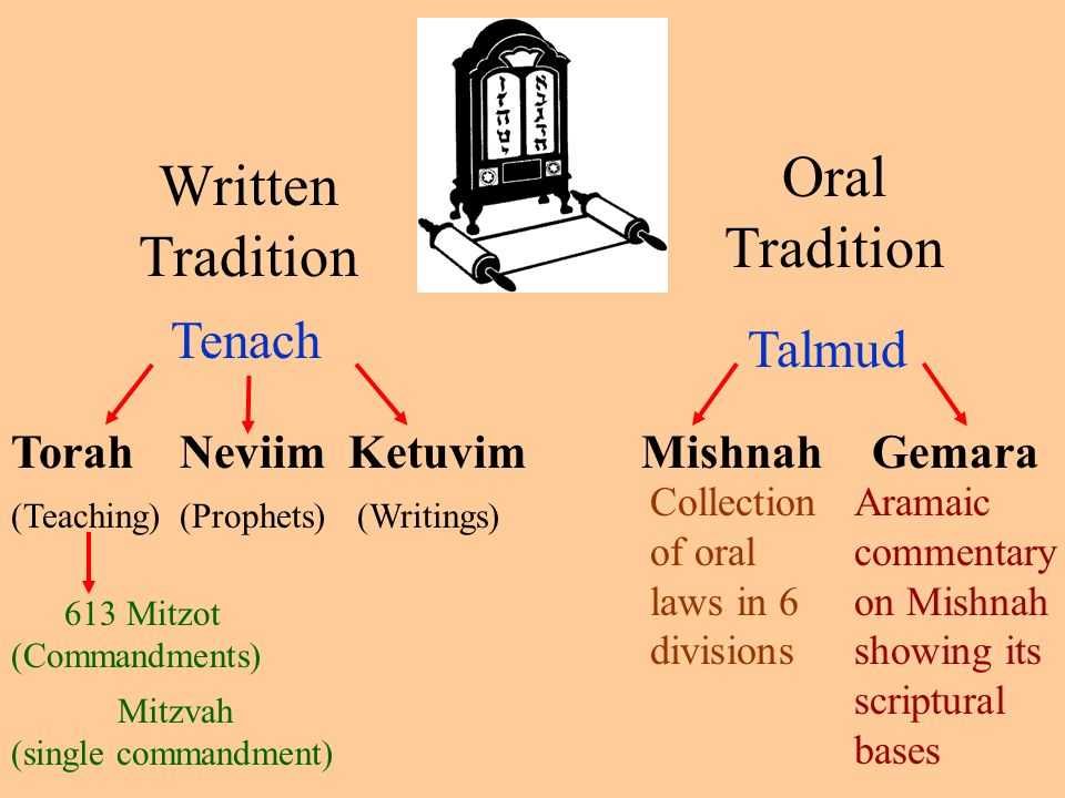 the oral tradition and divisions of