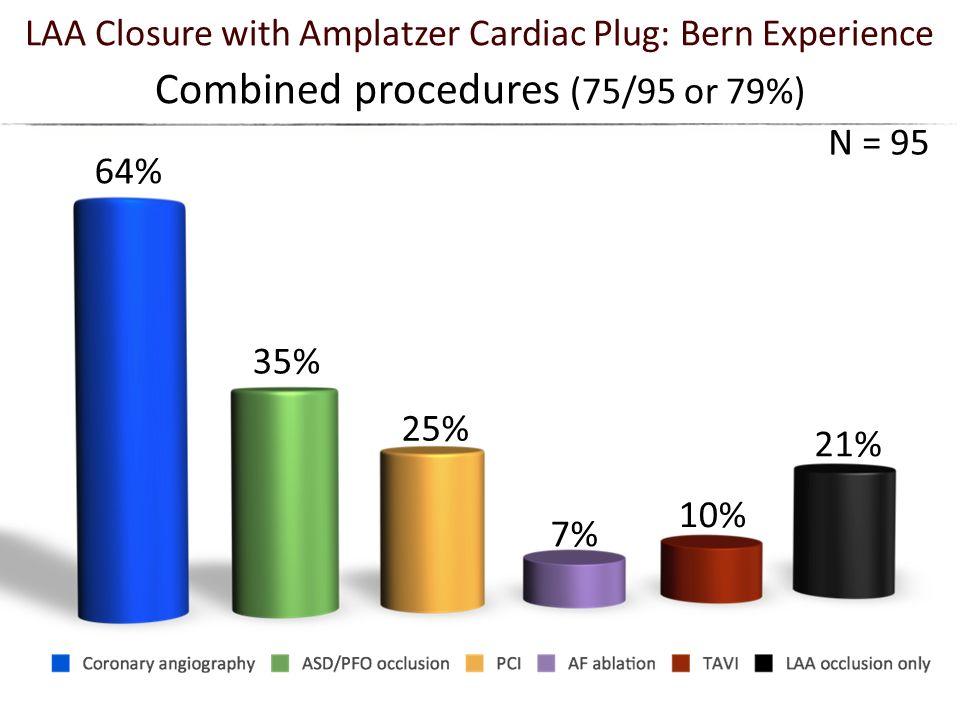 Combined procedures (75/95 or 79%)