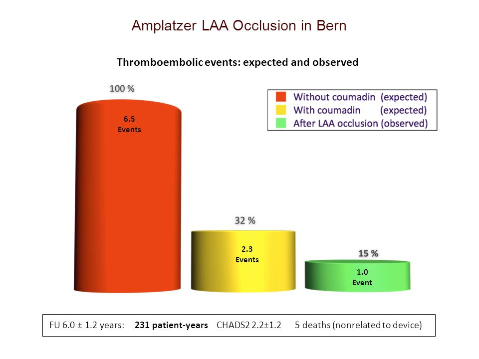 Amplatzer LAA Occlusion in Bern