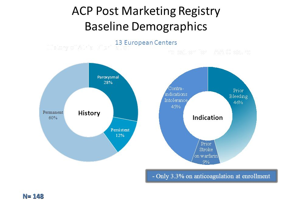 ACP Post Marketing Registry Baseline Demographics