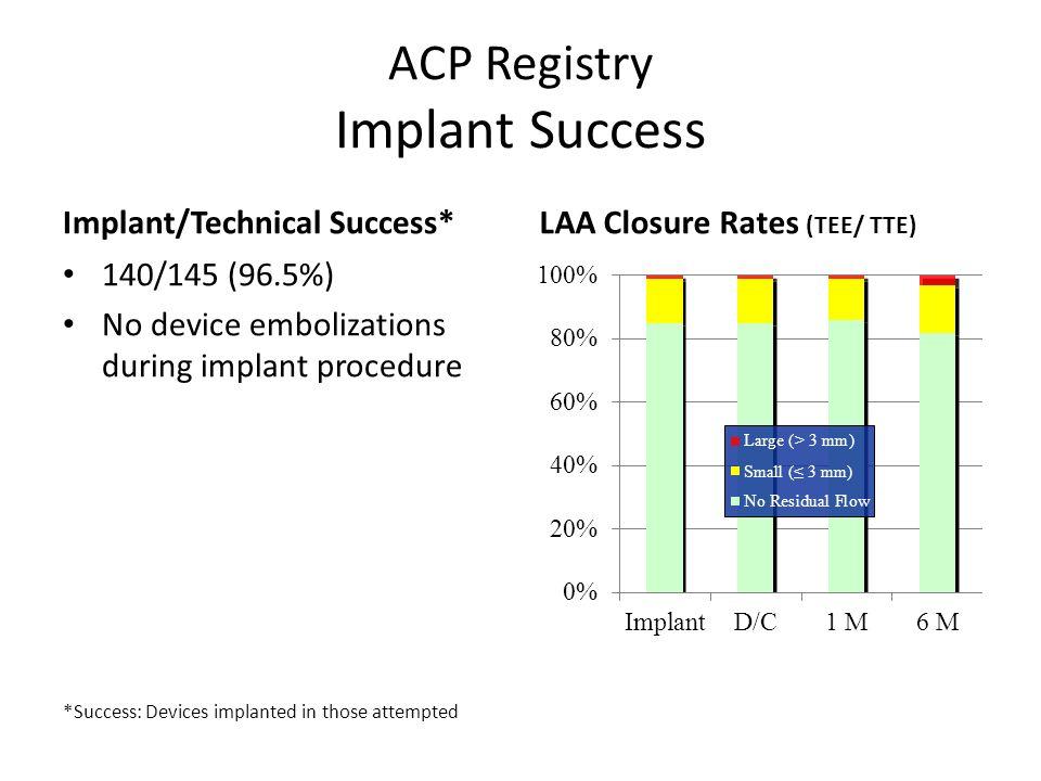 ACP Registry Implant Success