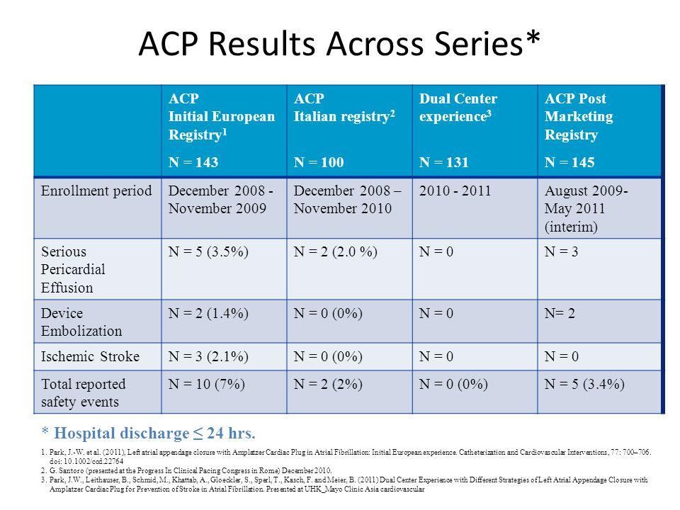 ACP Results Across Series*