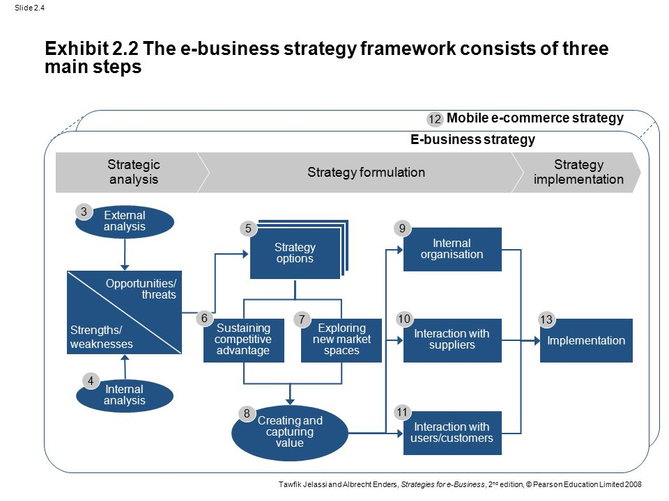 The basic framework for strategy analysis