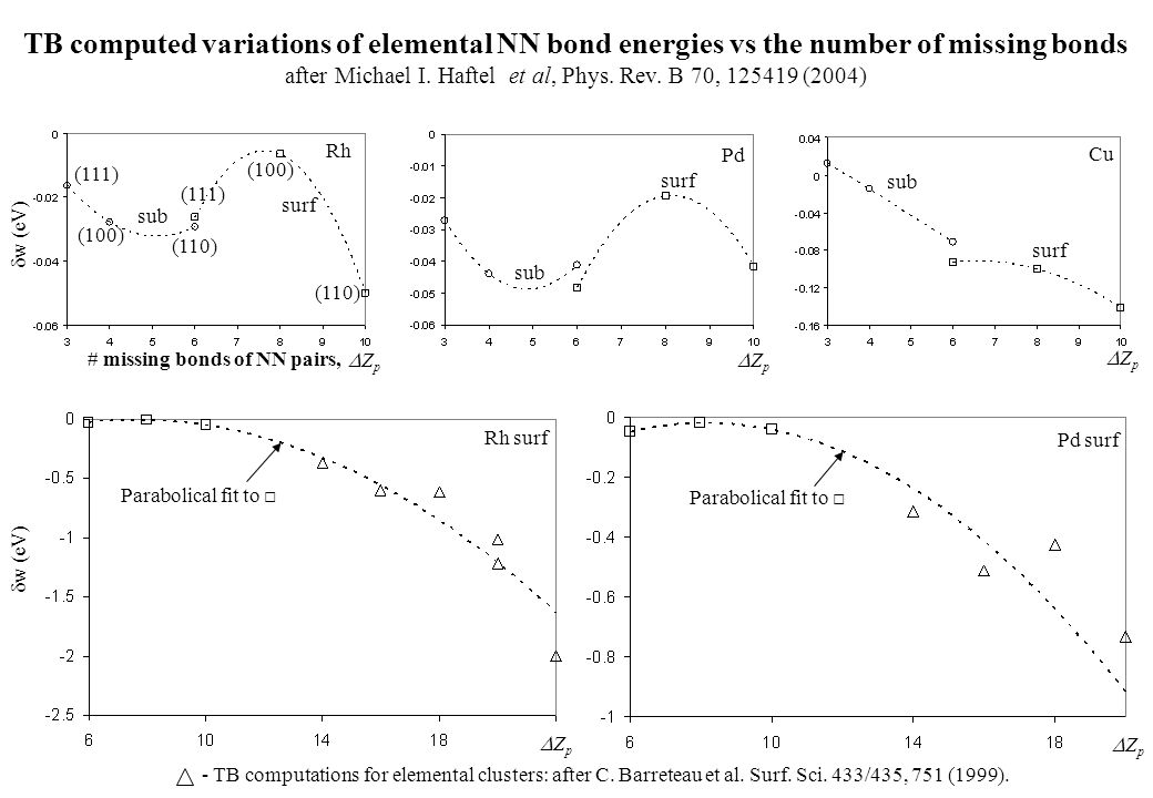 jorgensen et al phys rev b Doi: 101126/science27753331796 science 277, 1796 (1997) joe w saunders, et al present a mound complex in louisiana at 5400-5000 years before the.