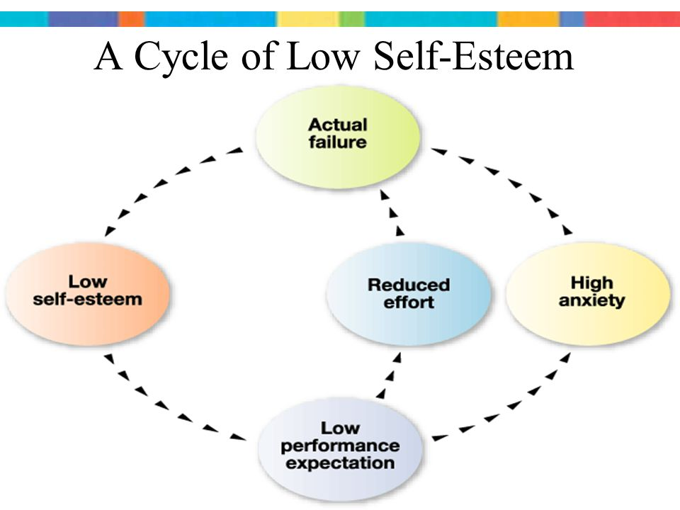 how to build up low self esteem