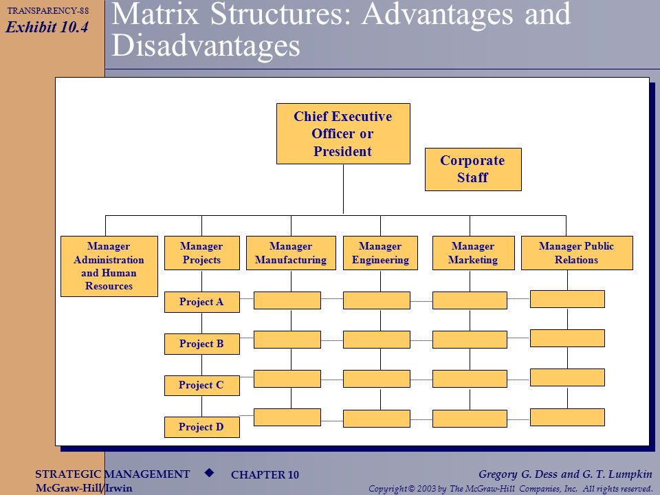 managing and creating new organizational structure essay Business organizational structure and challenges objectives compare each type of business organizational structure identify major issues involved in creating and managing a corporation identify challenges and barriers associated with doing business internationally assignment overview this assignment explores the advantages, disadvantages, and.