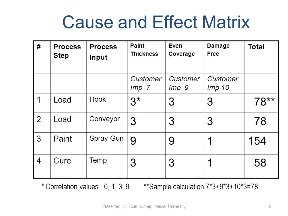 cause and effect matrix pdf