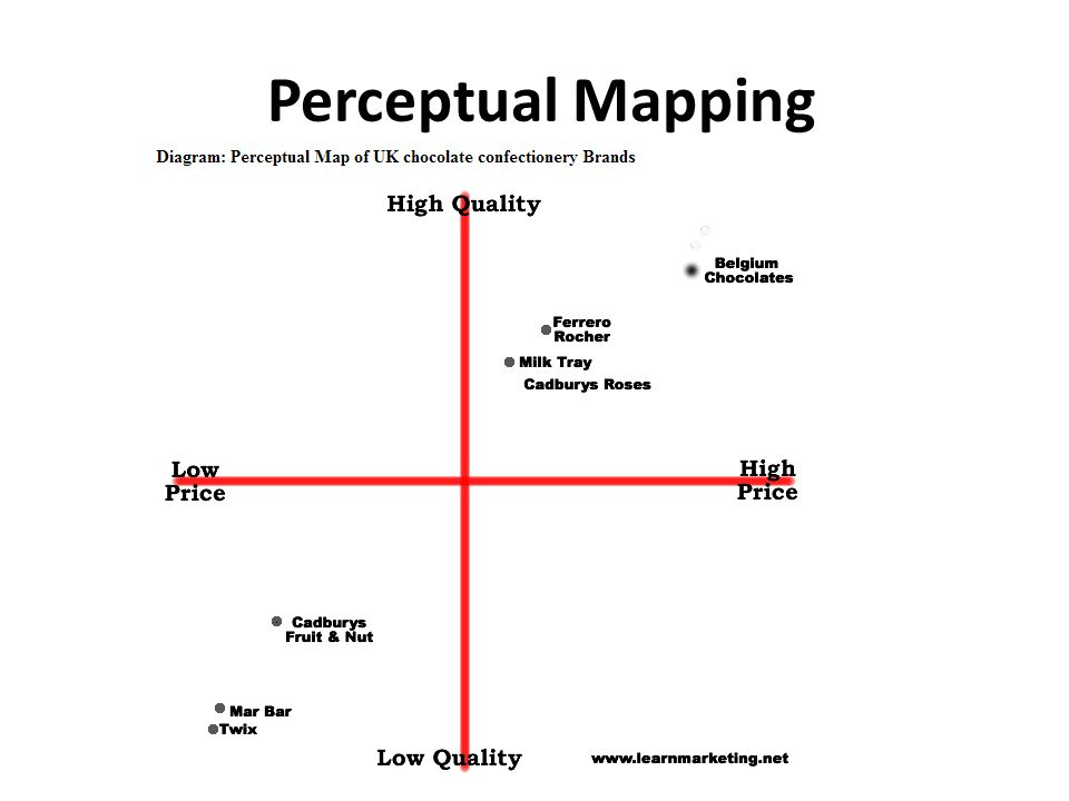 perceptual maps mkt 421 Using perceptual maps in marketing simulation: thorr motorcycles - mkt / 421 - uop.
