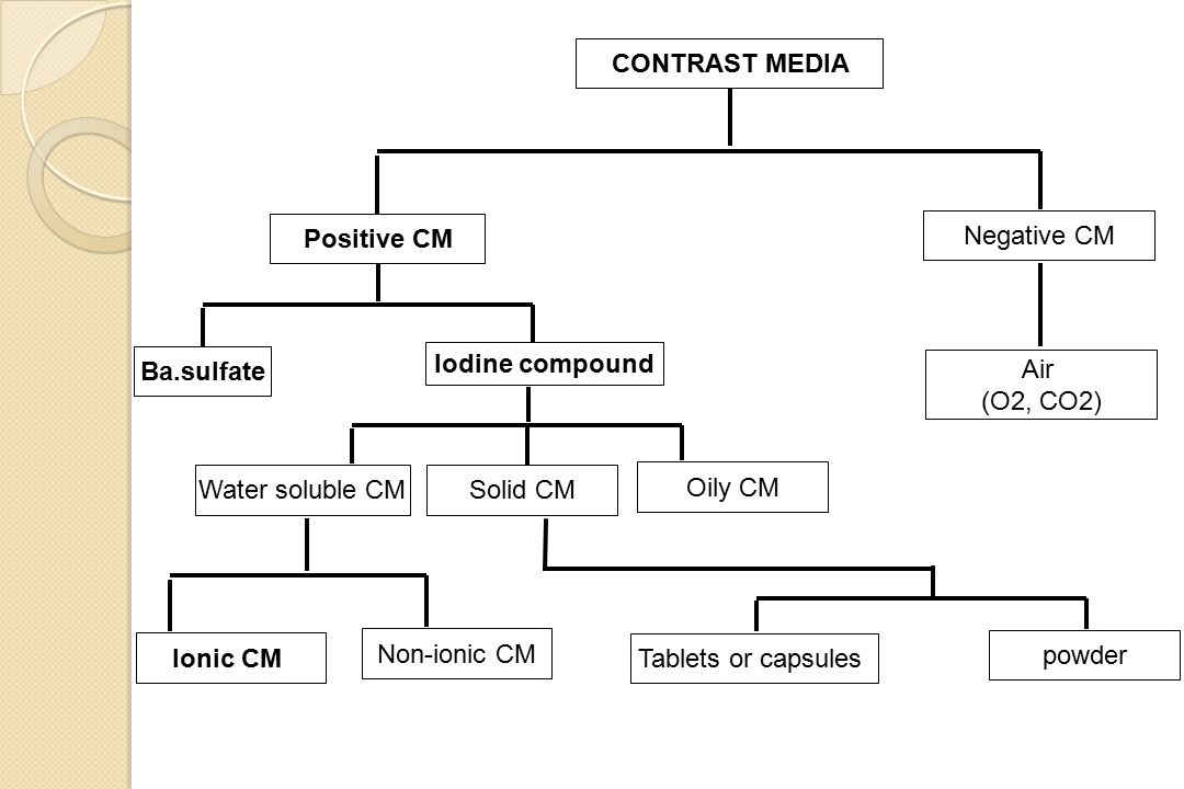 Contrast media positive cm negative cm iodine Types of contrast