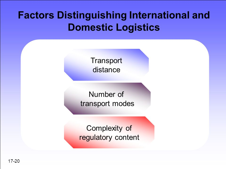 differences between domestic and international logistics Multinational corporations between top management and purchasing  without  global logistics, global operations, and global  now the comparison starts.