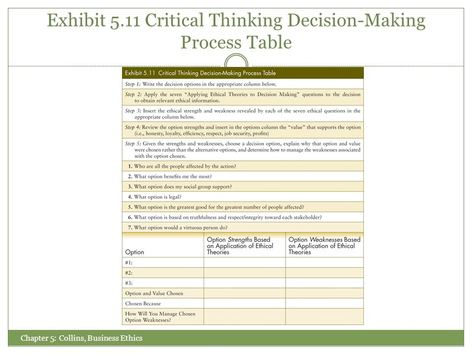 critical thinking and teams in the decision-making process Critical thinking in the decision making process critical thinking is the practice of methodically gathering, analyzing, and evaluating information it is one of the most vital parts of the problem solving and decision-making process, as it is the act of clearly thinking through options that will lead to a final choice.
