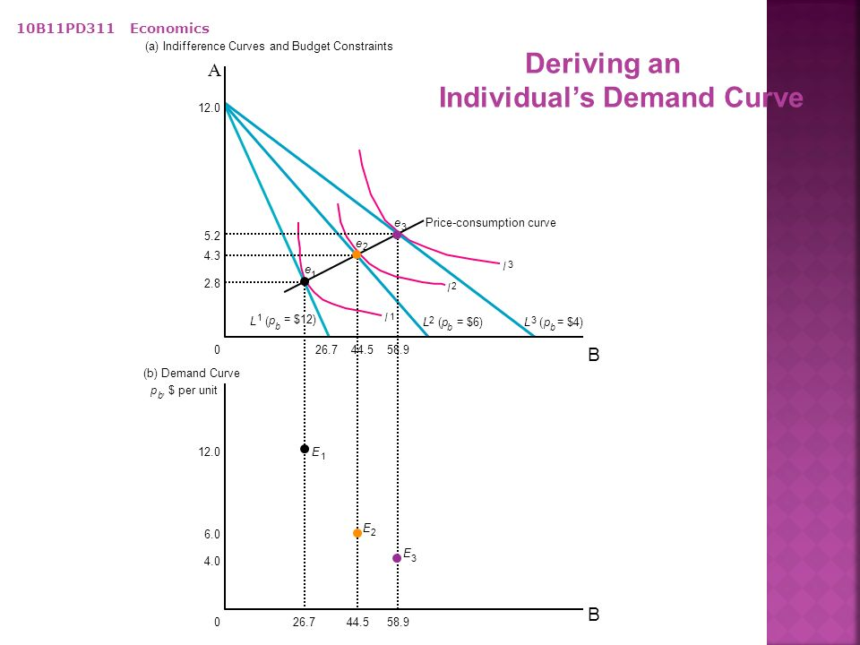 consumer theory and demand curve Supply and demand are perhaps the most fundamental concepts of economics, and it is the backbone of a market economy  demand and supply theory will allocate resources in the most efficient way.