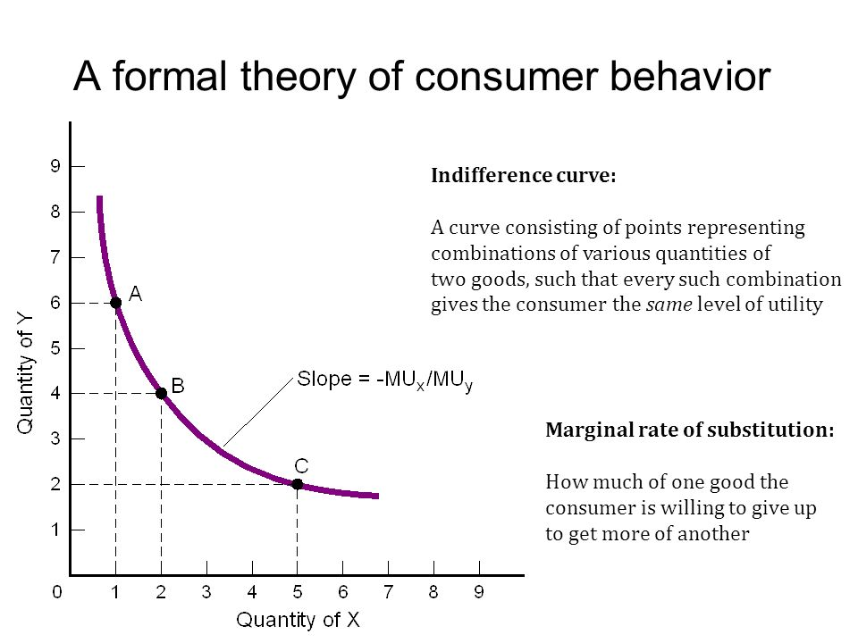 theory of consumer behavior The focus of this paper is to examine the theories that underlie the decision processes used by consumers the theories summaries consumer decision making theories (utility theory, satisficing and prospect theory) and decision-making strategies.