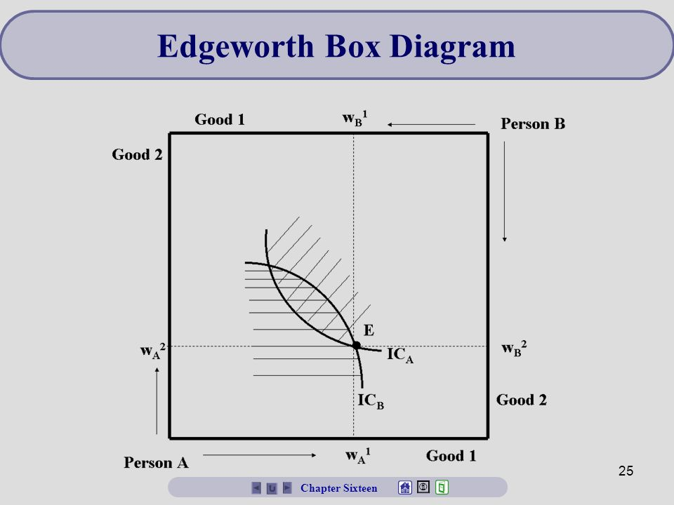 edgeworth box vwl