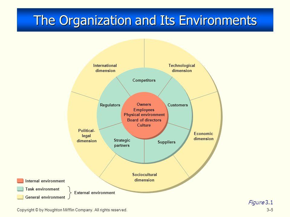 internal and task environment analysis Pfizer internal and external analysis essay euro disney's analysis of the external and internal environment task environment for possible opportunities and.