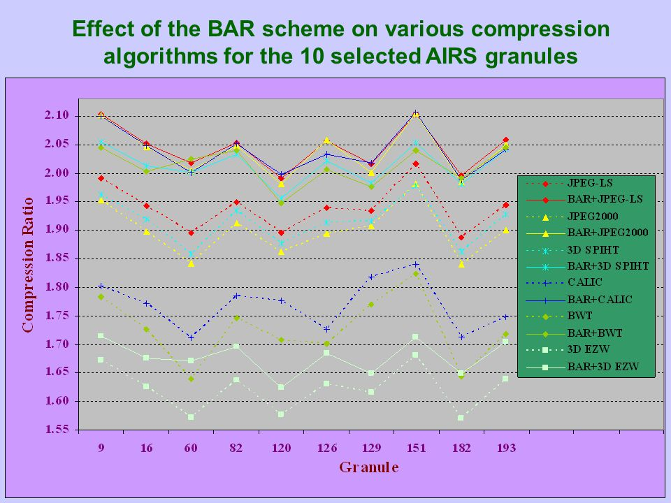 Effect of the BAR scheme on various compression algorithms for the 10 selected AIRS granules