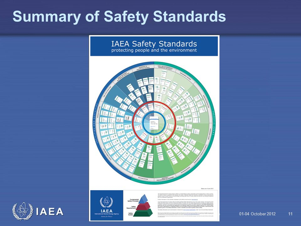 Summary of Safety Standards