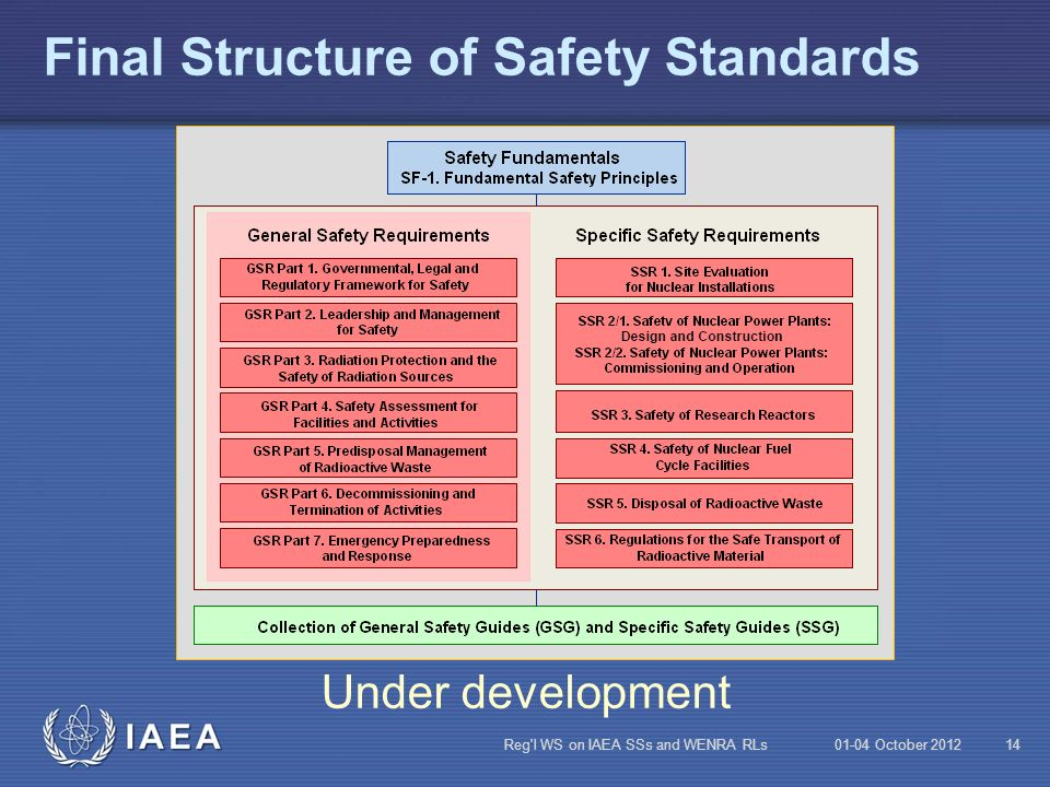 Final Structure of Safety Standards