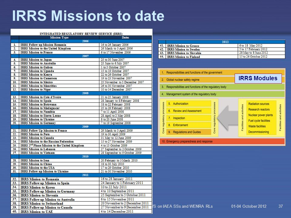 IRRS Missions to date IRRS Modules Reg l WS on IAEA SSs and WENRA RLs