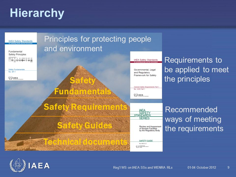 Hierarchy Safety Fundamentals Safety Requirements Safety Guides