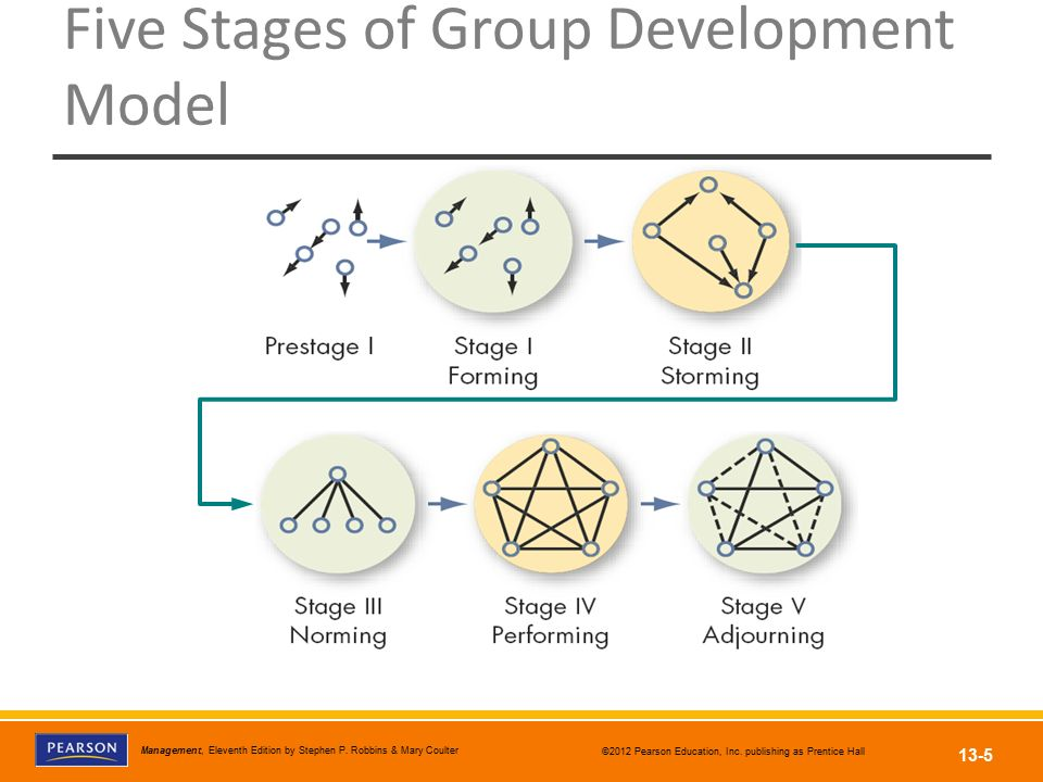 Five Stages of Group Development Model