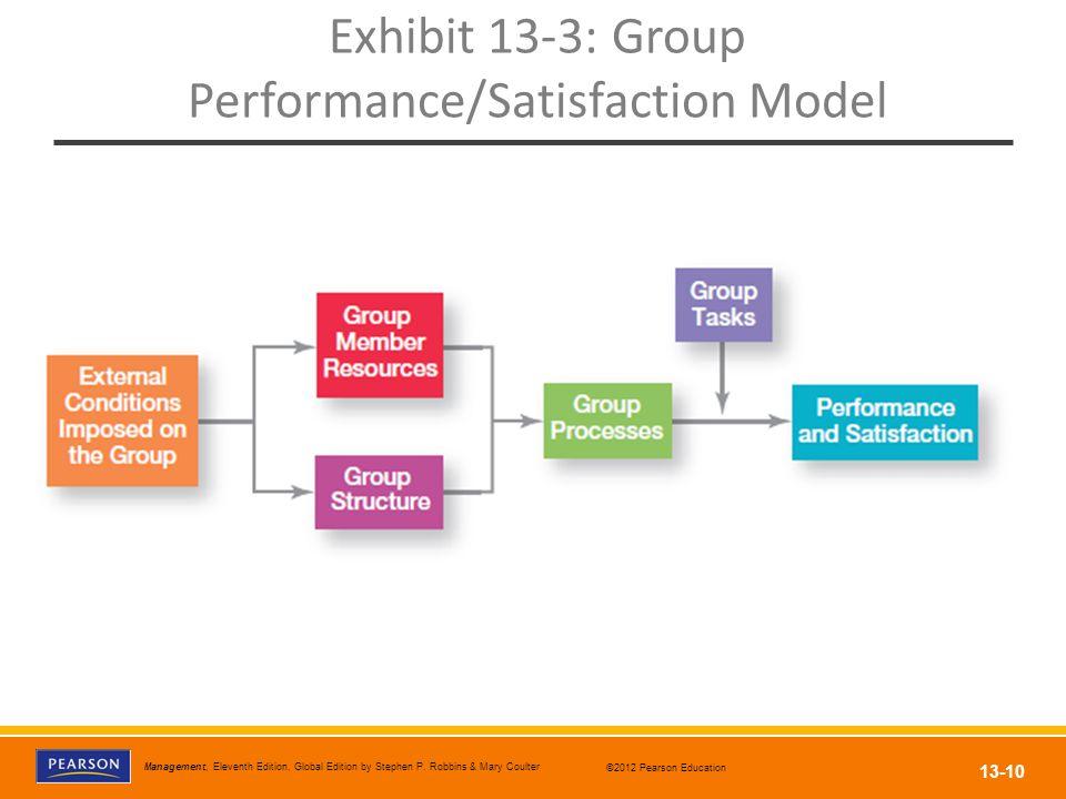 Exhibit 13-3: Group Performance/Satisfaction Model