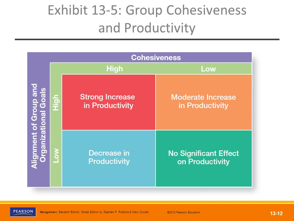Exhibit 13-5: Group Cohesiveness and Productivity