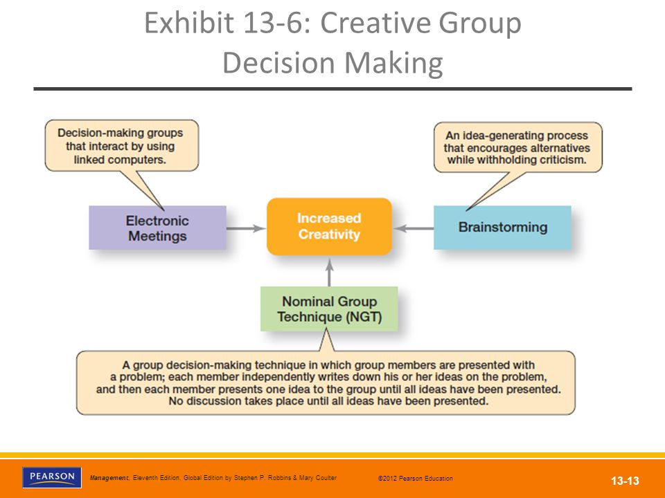 Exhibit 13-6: Creative Group Decision Making