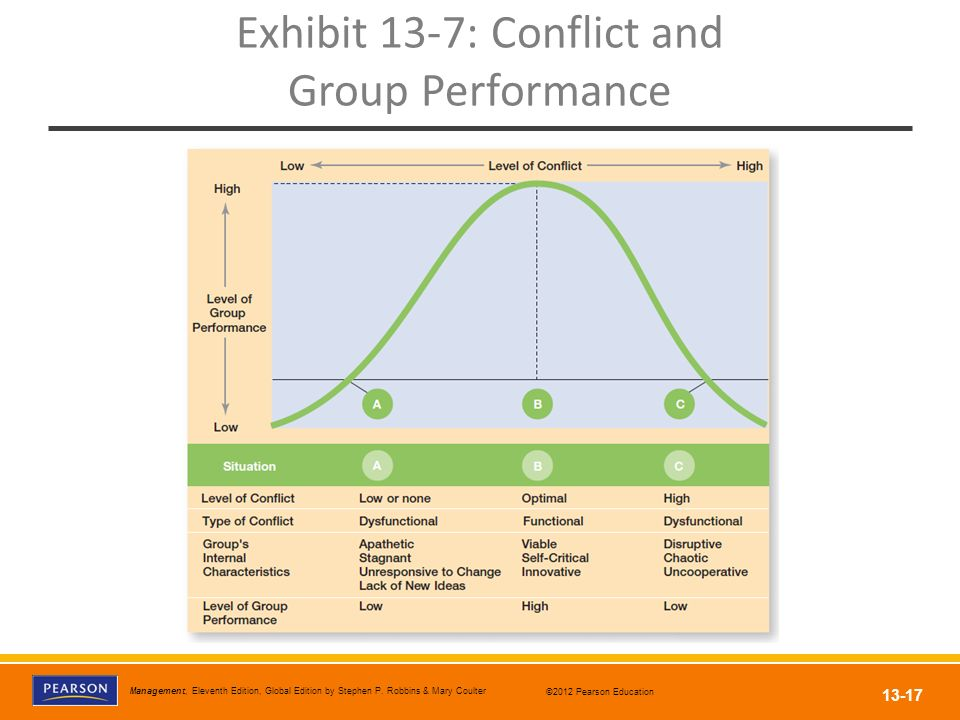 Exhibit 13-7: Conflict and Group Performance