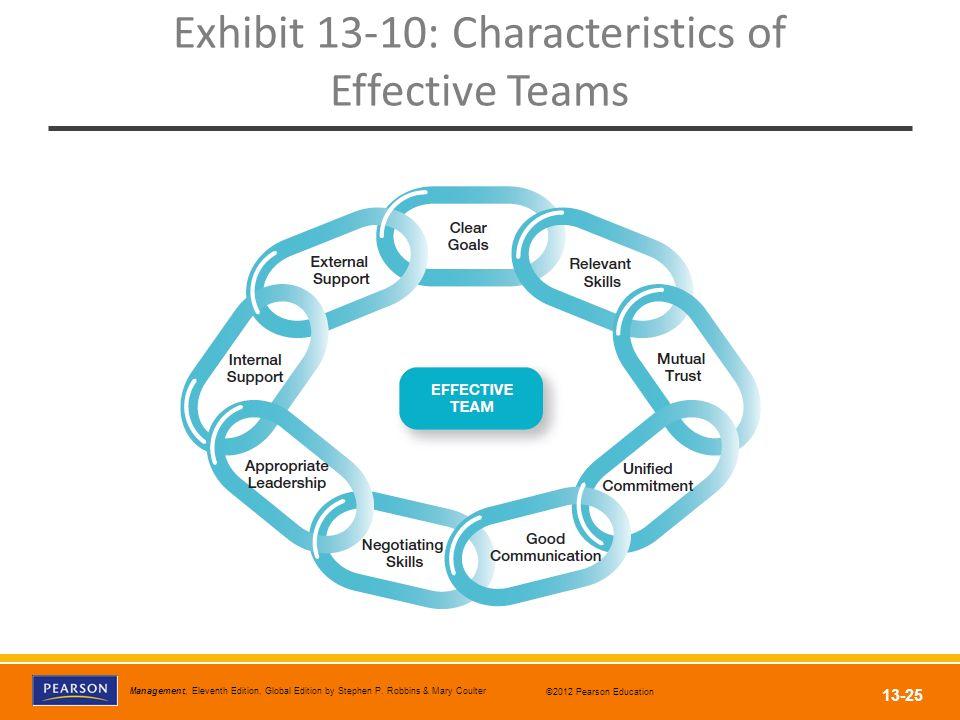 Exhibit 13-10: Characteristics of Effective Teams
