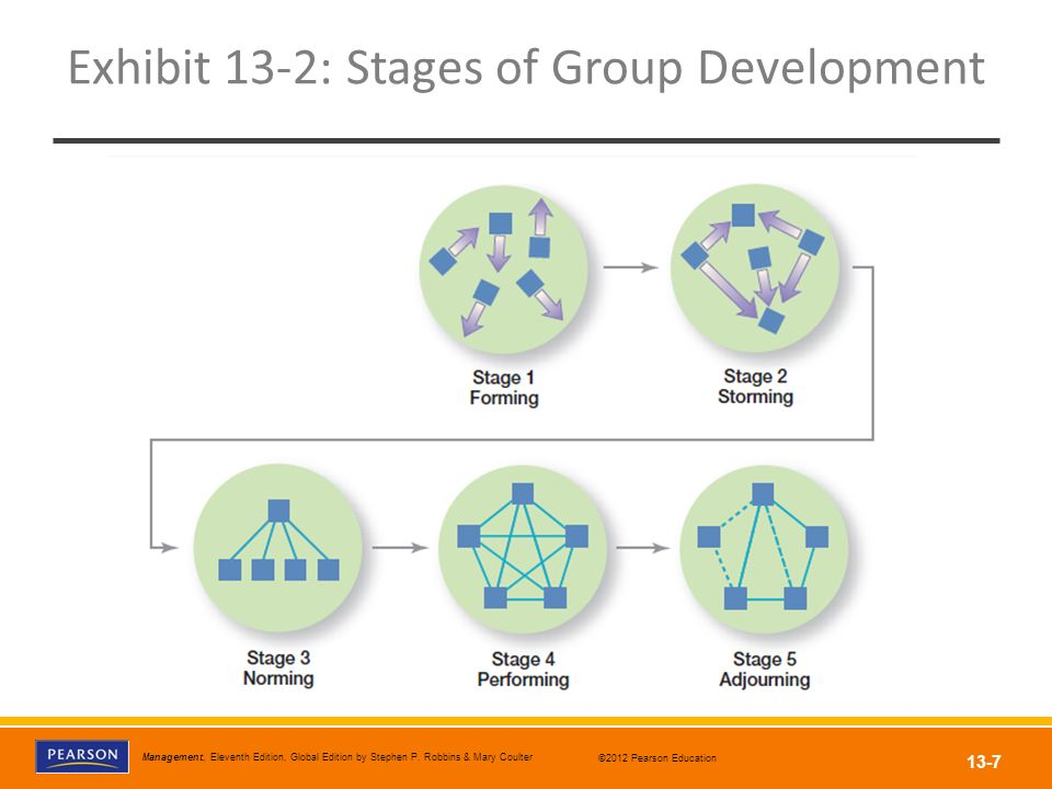 Exhibit 13-2: Stages of Group Development